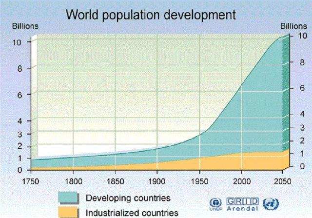 world-population-growth-to-2050